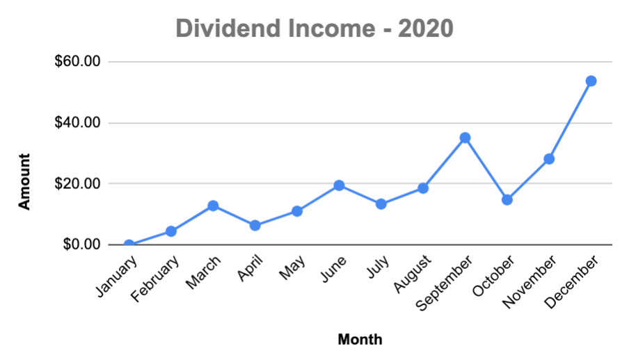 Dividend Investing – 2020 Results